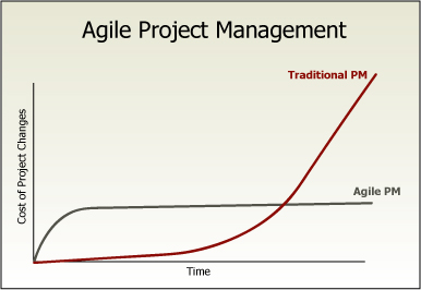 Change management in Agile