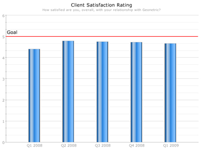 Client Satisfaction Rating