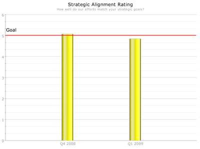 Strategic Alignment Rating